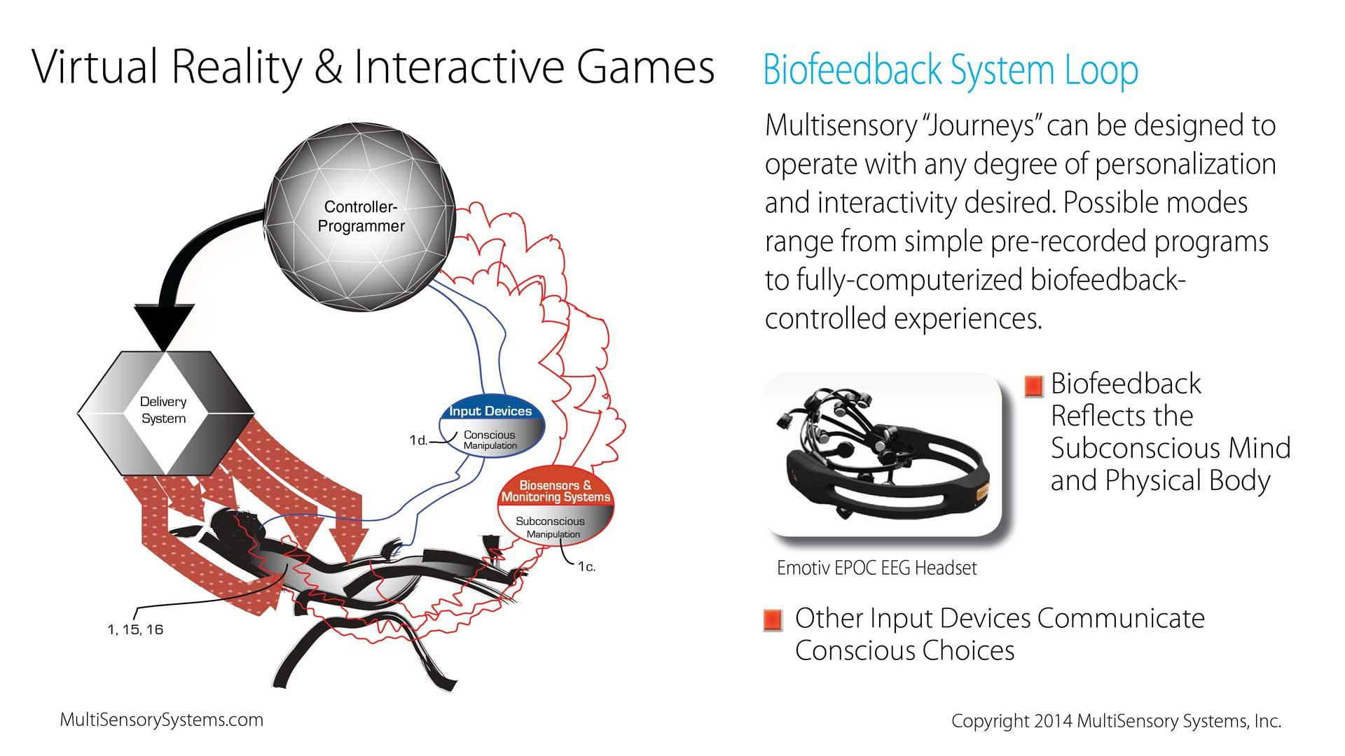 Biofeedback System Loop